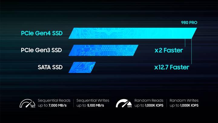 シーケンシャル読み出し/書き込み速度最大7,000MB/s/5,100MB/s Samsung NVMe SSD「980 PRO」の2TBモデルを1月下旬より販売 image